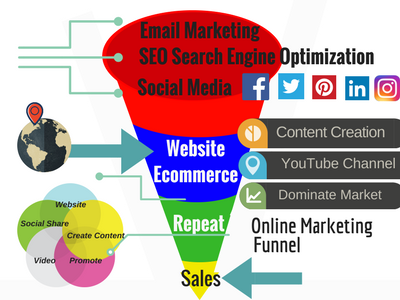 funnel-online-marketing